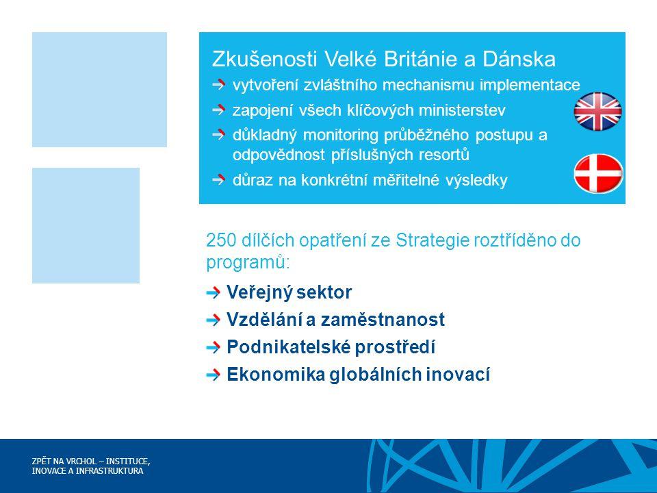 ZPĚT NA VRCHOL – INSTITUCE, INOVACE A INFRASTRUKTURA 250 dílčích opatření ze Strategie roztříděno do programů: Veřejný sektor Vzdělání a zaměstnanost Podnikatelské prostředí Ekonomika globálních inovací Zkušenosti Velké Británie a Dánska vytvoření zvláštního mechanismu implementace zapojení všech klíčových ministerstev důkladný monitoring průběžného postupu a odpovědnost příslušných resortů důraz na konkrétní měřitelné výsledky