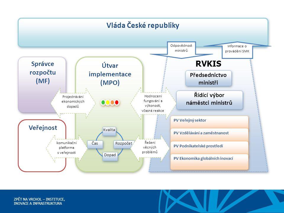 ZPĚT NA VRCHOL – INSTITUCE, INOVACE A INFRASTRUKTURA RVKIS Vláda České republiky Odpovědnost ministrů Informace o provádění SMK Řídící výbor náměstci
