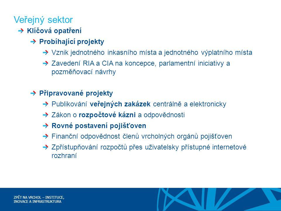 ZPĚT NA VRCHOL – INSTITUCE, INOVACE A INFRASTRUKTURA Veřejný sektor Klíčová opatření Probíhající projekty Vznik jednotného inkasního místa a jednotnéh
