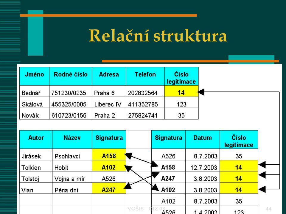 VOŠIS - ZIZ 744VOŠIS - ZIZ 644 Relační struktura 44VOŠIS – OIZ 08