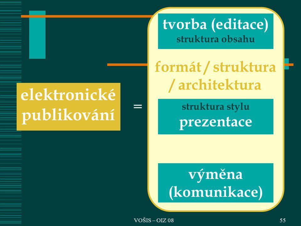 tvorba (editace) struktura obsahu struktura stylu prezentace výměna (komunikace) elektronické publikování = formát / struktura / architektura 55VOŠIS