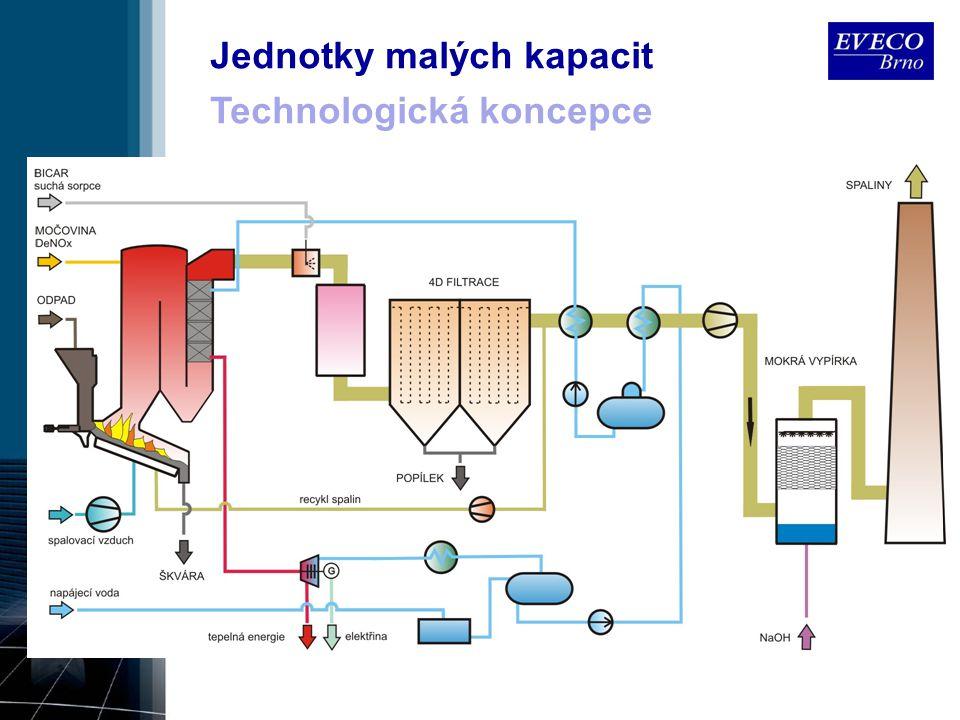 4D filtrace 1D - DeDusting filtrace TZL 2D - DrySorption neutralizaci kyselých složek (SO 2, HCl, HF, část.