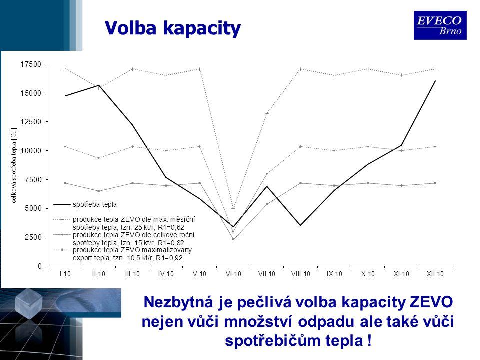 Volba kapacity Nezbytná je pečlivá volba kapacity ZEVO nejen vůči množství odpadu ale také vůči spotřebičům tepla !