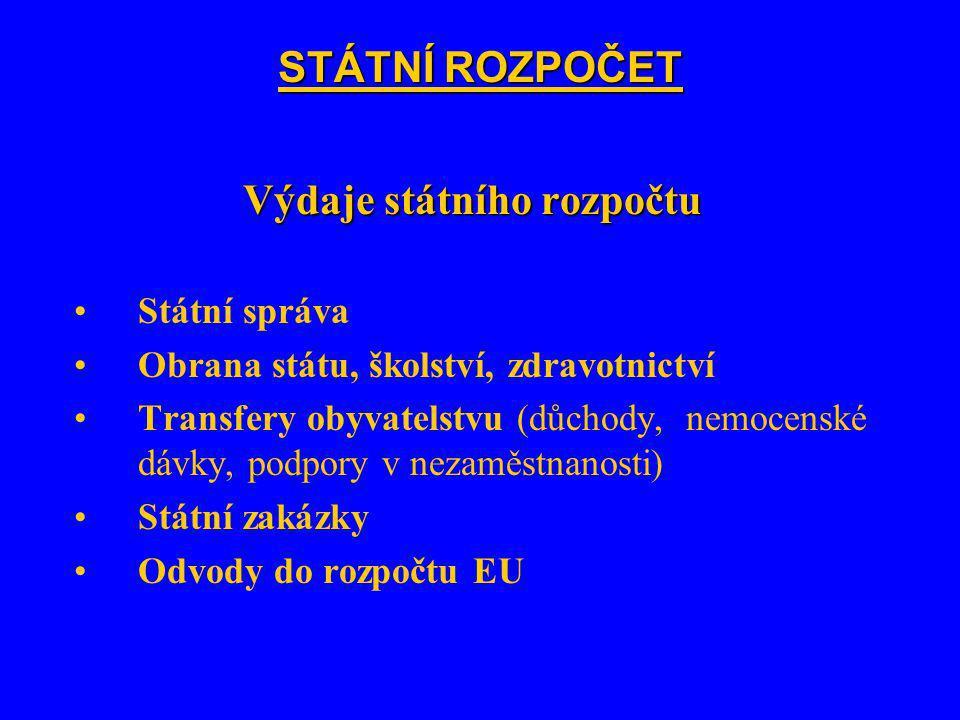 STÁTNÍ ROZPOČET Výdaje státního rozpočtu Státní správa Obrana státu, školství, zdravotnictví Transfery obyvatelstvu (důchody, nemocenské dávky, podpory v nezaměstnanosti) Státní zakázky Odvody do rozpočtu EU