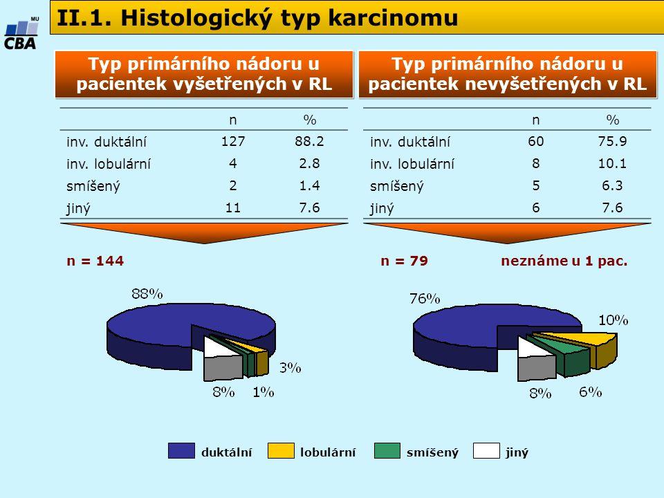 II.1. Histologický typ karcinomu n% inv. duktální12788.2 inv.