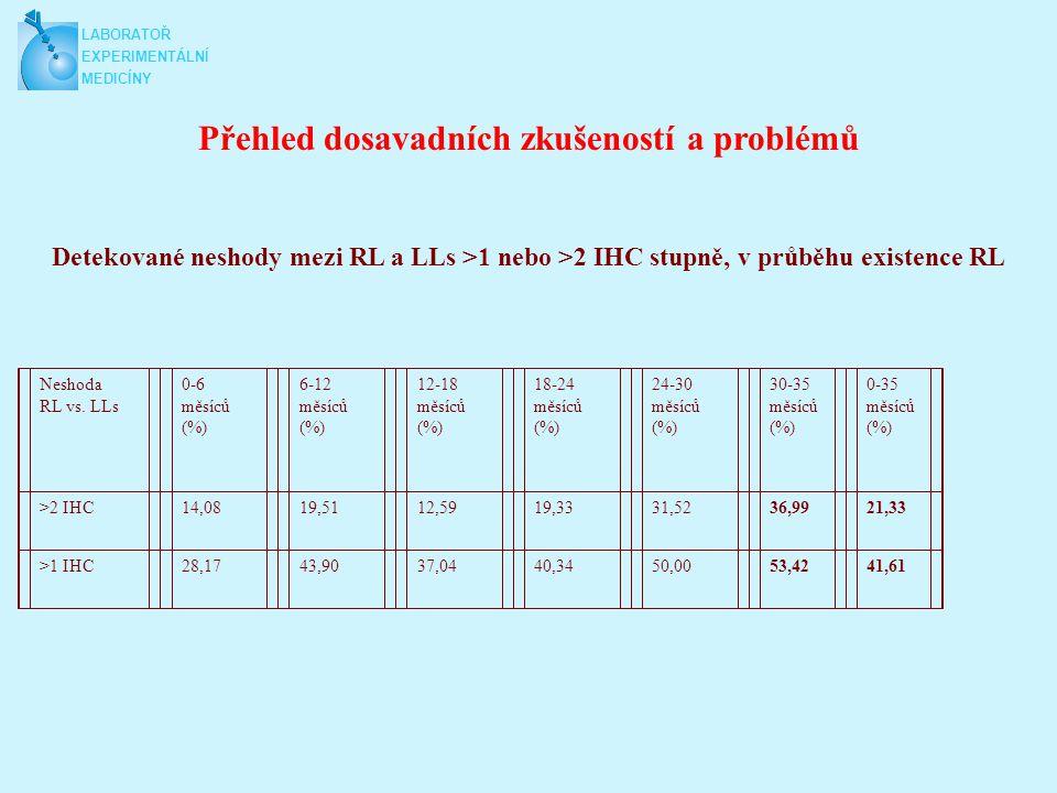 Shoda mezi centrální IHC a centrální FISH LABORATORY OF EXPERIMENTAL MEDICINE Měsíce činnosti FISHIMMUNOHISTOCHEMIE 3+2+1+0 0-6FISH +40/42 (95,2%)3/9 (33,3%)3/14 (21,4%)2/8 (25%) FISH -2/42 (4,8%)6/9 (66,6%)11/14 (78,6%)6/8 (75%) POLYSOMIE1/42 (2,3%)01/14 (7,14%)0 SHODA95,52%33,3%78,6%75% 7-12FISH +49/49 (100%)5/12 (41,7%)4/17 (23,5%)2/30 (6,7%) FISH -07/12 (58,3%)13/17 (76,4%)28/30 (93,3%) POLYSOMIE01/12 (8,3%)2/17 (11,76%)0 SHODA100%41,7%76,4%93,3% 13-18FISH +88/90 (97,8%)14/14 (100%)8/34 (23,5%)3/28 (10,7%) FISH -2/90 (2,22%)026/34 (76,5%)25/28 (89,3%) POLYSOMIE3/90 (3,3%)01/34 (2,9%)0 SHODA97,8%100%76,5%89,3% 19-24FISH +77/78 (98,7%)10/12 (83,3%)9/28 (32,1%)5/40 (12,5%) FISH -1/78 (1,3%)2/12 (16,6%)19/28 (67,9%)35/40 (87,5%) POLYSOMIE11/78 (14,1%)2/12 (16,6%)1/28 (3,6%)1/40 (2,5%) SHODA98,7%83,3%67,9%87,5% 25-30FISH +55/55 (100%)7/7 (100%)4/10 (40%)2/42 (4,76%) FISH -006/10 (60%)40/42 (95,2%) POLYSOMIE6/55 (10,9%)2/7 (28,6%)2/10 (20%)7/42 (16,6%) SHODA100% 40%95,2% 31-35FISH +39/40 (97,5%)9/10 (90%)6/9 (66,6%)1/31 (3,22%) FISH -1/40 (2,5%)1/10 (10%)3/9 (33,3%)27/31 (79,4%) POLYSOMIE4/55 (7,27%)2/10 (20%)3/9 (3,33%)5/31 (16,1%) SHODA97,5%90%66,6%79,4%