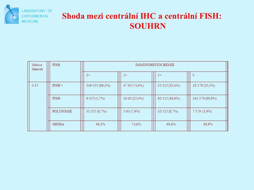 Shoda mezi centrální IHC a centrální FISH: SOUHRN Měsíce činnosti FISHIMMUNOHISTOCHEMIE 3+2+1+0 0-35FISH +349/355 (98,3%)47/63 (74,6%)35/115 (30,4%)18/179 (10,1%) FISH -6/355 (1,7%)16/63 (25,4%)80/115 (69,6%)161/179 (89,9%) POLYSOMIE31/355 (8,7%)5/63 (7,9%)10/115 (8,7%)7/179 (3,9%) SHODA98,3%74,6%69,6%89,9% LABORATORY OF EXPERIMENTAL MEDICINE