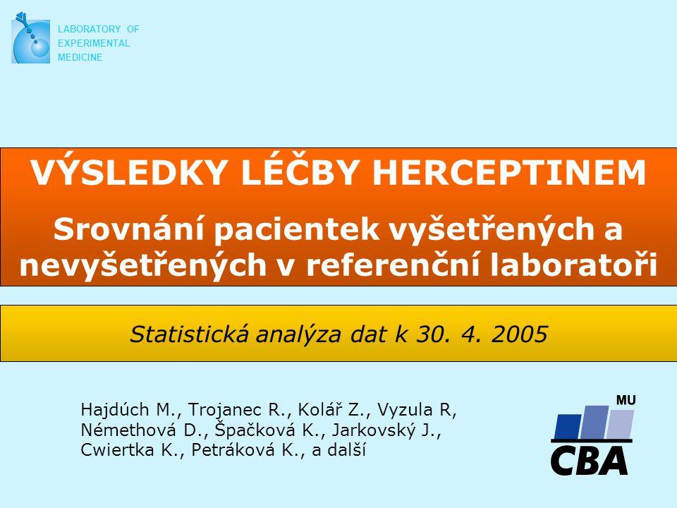 LABORATORY OF EXPERIMENTAL MEDICINE Závěr Pacientky vyšetřené v RL mají signifikantně vyšší procento léčebných odpovědí Pacientky vyšetřené v RL mají delší čas do progrese (37,1 versus 57,9 týdnů) Signifikantní rozdíly v přežití jsou patrné v prvním roce léčby Systém dvojího čtení ve spádové a referenční laboratoři je funkční, má dopad na léčebné výsledky a splňuje cíle vytyčené plátcem péče i odbornou společností Poděkování Všem spolupracujícím onkologickým a patologickým pracovištím, zdravotním pojišťovnám, firmě Roche, s.r.o.