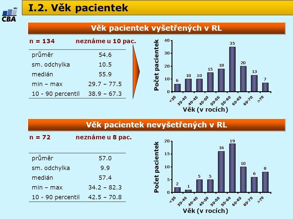 I.2. Věk pacientek Počet pacientek Věk (v rocích) n = 134 průměr54.6 sm.