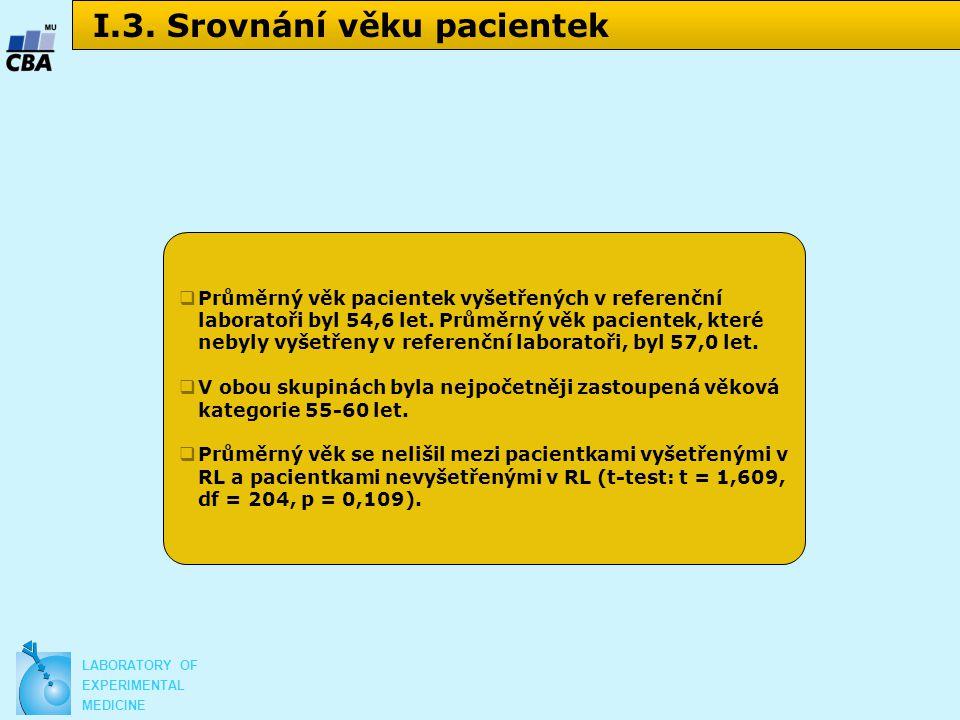 I.3. Srovnání věku pacientek  Průměrný věk pacientek vyšetřených v referenční laboratoři byl 54,6 let. Průměrný věk pacientek, které nebyly vyšetřeny