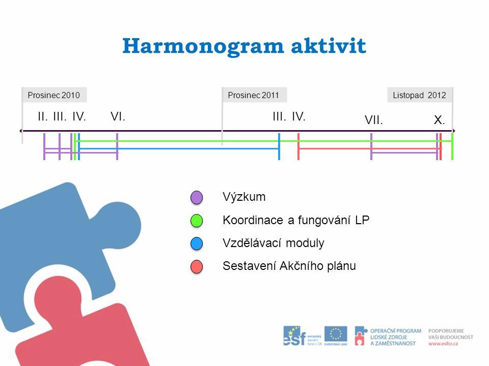 Harmonogram aktivit Prosinec 2010Prosinec 2011Listopad 2012 II.IV.VI. Výzkum Koordinace a fungování LP Vzdělávací moduly III. X. IV. VII. Sestavení Ak