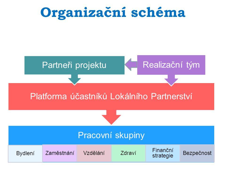Organizační schéma Pracovní skupiny Bydlení ZaměstnáníVzděláníZdraví Finanční strategie Bezpečnost Platforma účastníků Lokálního Partnerství Partneři