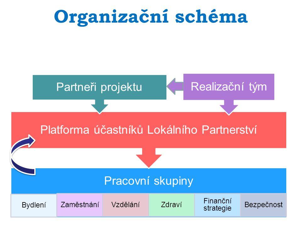 Pracovní skupiny Bydlení ZaměstnáníVzděláníZdraví Finanční strategie Bezpečnost Platforma účastníků Lokálního Partnerství Partneři projektu Realizační