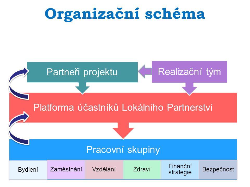 Pracovní skupiny Bydlení ZaměstnáníVzděláníZdraví Finanční strategie Bezpečnost Platforma účastníků Lokálního Partnerství Partneři projektu Realizační tým Organizační schéma