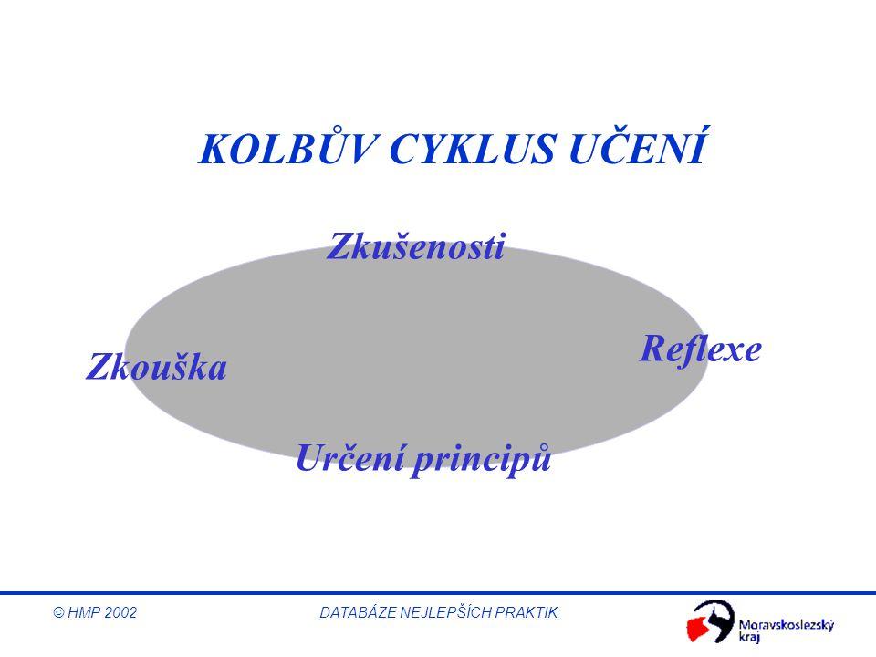 © HMP 2002 DATABÁZE NEJLEPŠÍCH PRAKTIK KOLBŮV CYKLUS UČENÍ Zkušenosti Reflexe Určení principů Zkouška