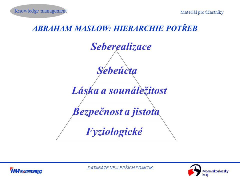 Knowledge management DATABÁZE NEJLEPŠÍCH PRAKTIK Materiál pro účastníky ABRAHAM MASLOW: HIERARCHIE POTŘEB Fyziologické Bezpečnost a jistota Láska a sounáležitost Sebeúcta Seberealizace