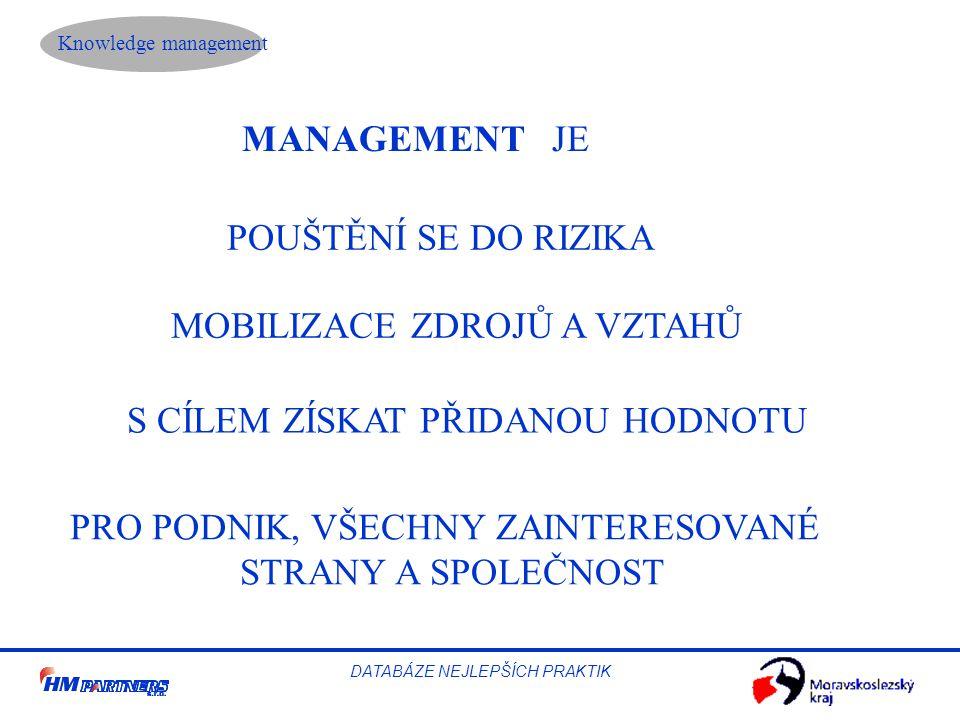 Knowledge management DATABÁZE NEJLEPŠÍCH PRAKTIK MANAGEMENT JE POUŠTĚNÍ SE DO RIZIKA MOBILIZACE ZDROJŮ A VZTAHŮ S CÍLEM ZÍSKAT PŘIDANOU HODNOTU PRO PODNIK, VŠECHNY ZAINTERESOVANÉ STRANY A SPOLEČNOST