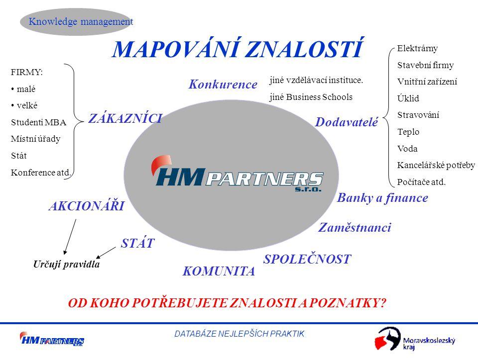 Knowledge management DATABÁZE NEJLEPŠÍCH PRAKTIK MAPOVÁNÍ ZNALOSTÍ Konkurence Dodavatelé Banky a finance Zaměstnanci SPOLEČNOST KOMUNITA STÁT AKCIONÁŘI ZÁKAZNÍCI FIRMY: malé velké Studenti MBA Místní úřady Stát Konference atd.