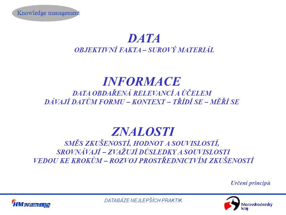 Knowledge management DATABÁZE NEJLEPŠÍCH PRAKTIK DATA OBJEKTIVNÍ FAKTA – SUROVÝ MATERIÁL INFORMACE DATA OBDAŘENÁ RELEVANCÍ A ÚČELEM DÁVAJÍ DATŮM FORMU