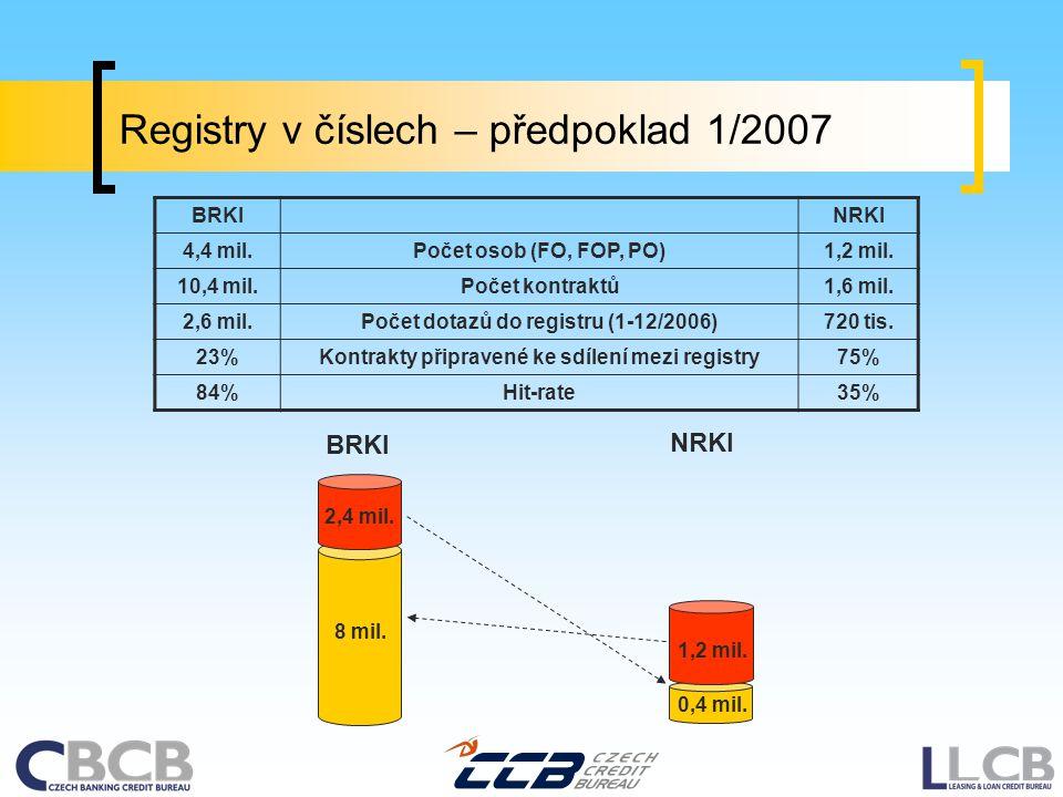 Registry v číslech – předpoklad 1/2007 BRKINRKI 4,4 mil.Počet osob (FO, FOP, PO)1,2 mil. 10,4 mil.Počet kontraktů1,6 mil. 2,6 mil.Počet dotazů do regi