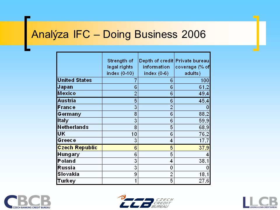 Analýza IFC – Doing Business 2006