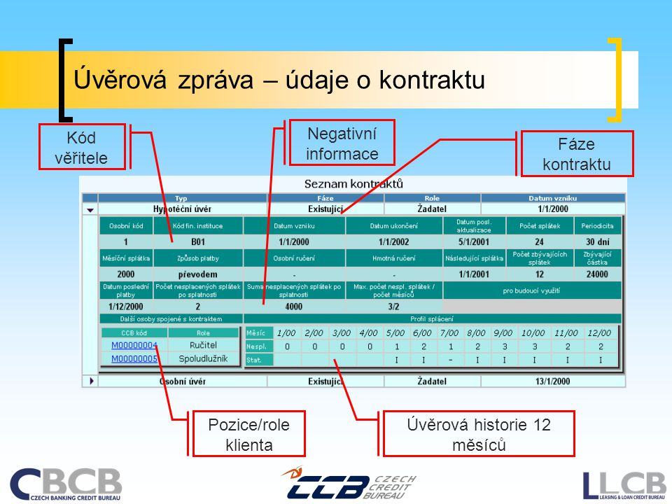 Úvěrová historie 12 měsíců Pozice/role klienta Fáze kontraktu Kód věřitele Negativní informace Úvěrová zpráva – údaje o kontraktu