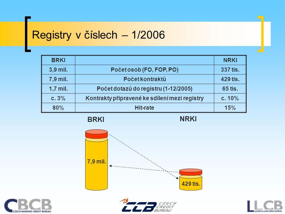 Registry v číslech – 1/2006 BRKINRKI 3,9 mil.Počet osob (FO, FOP, PO)337 tis.