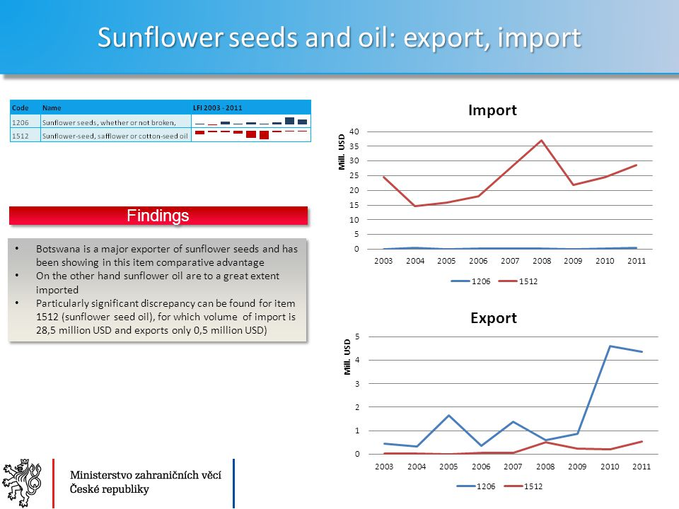 Ministerstvo zahraničních věcí České republiky Sekce Ekonomická Sunflower seeds and oil: export, import 13 Botswana is a major exporter of sunflower s