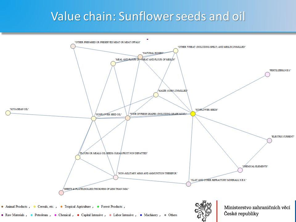 Ministerstvo zahraničních věcí České republiky Sekce Ekonomická Value chain: Sunflower seeds and oil 16