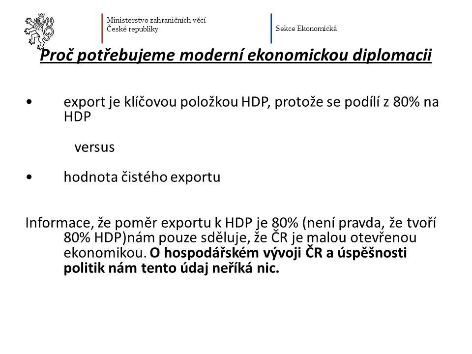 Ministerstvo zahraničních věcí České republiky Sekce Ekonomická Proč potřebujeme moderní ekonomickou diplomacii export je klíčovou položkou HDP, protože se podílí z 80% na HDP versus hodnota čistého exportu Informace, že poměr exportu k HDP je 80% (není pravda, že tvoří 80% HDP)nám pouze sděluje, že ČR je malou otevřenou ekonomikou.