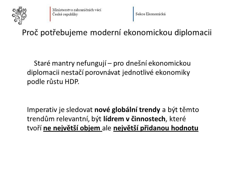 Ministerstvo zahraničních věcí České republiky Sekce Ekonomická Proč potřebujeme moderní ekonomickou diplomacii Dramatický posun v přidané hodnotě v rámci GLOBÁLNÍCH HODNOTOVÝCH ŘETĚZCŮ (GVC) za posledních 40 let Síla naší ekonomiky je však stále zejména ve výrobě