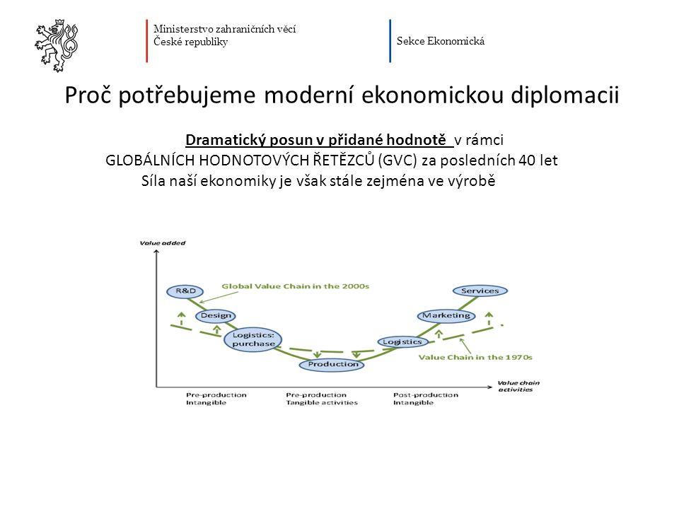 Ministerstvo zahraničních věcí České republiky Sekce Ekonomická Proč potřebujeme moderní ekonomickou diplomacii Růst klíčových ekonomických ukazatelů (růst HDP, mezd, zaměstnanosti) závisí do značné míry na úspěšnosti zapojení ekonomiky do globálních hodnotových řetězců (GVC) Přidaná hodnota vytvořená v rámci GVC je v celé škále činností rozložena velmi nerovnoměrně.
