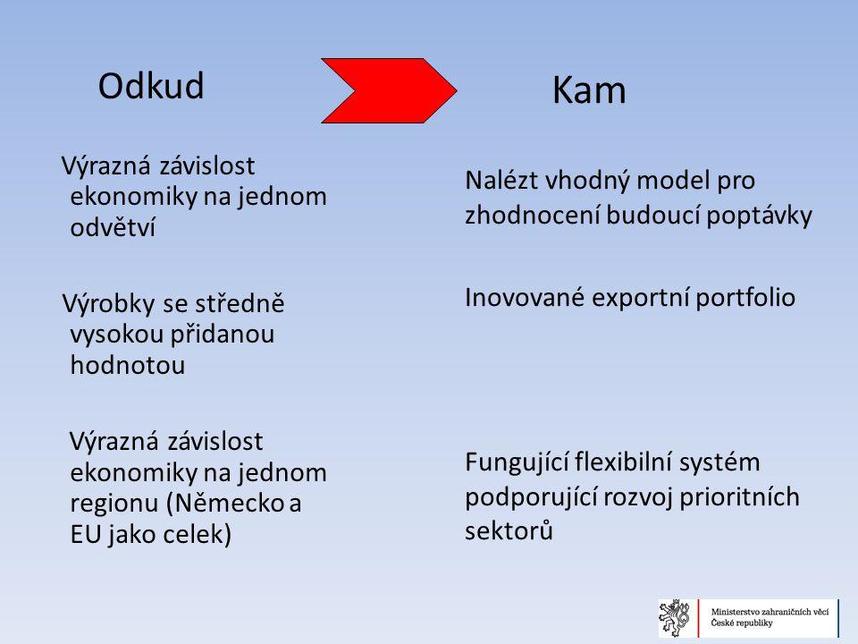 Odkud Výrazná závislost ekonomiky na jednom odvětví Výrobky se středně vysokou přidanou hodnotou Výrazná závislost ekonomiky na jednom regionu (Německo a EU jako celek) Kam Nalézt vhodný model pro zhodnocení budoucí poptávky Inovované exportní portfolio Fungující flexibilní systém podporující rozvoj prioritních sektorů