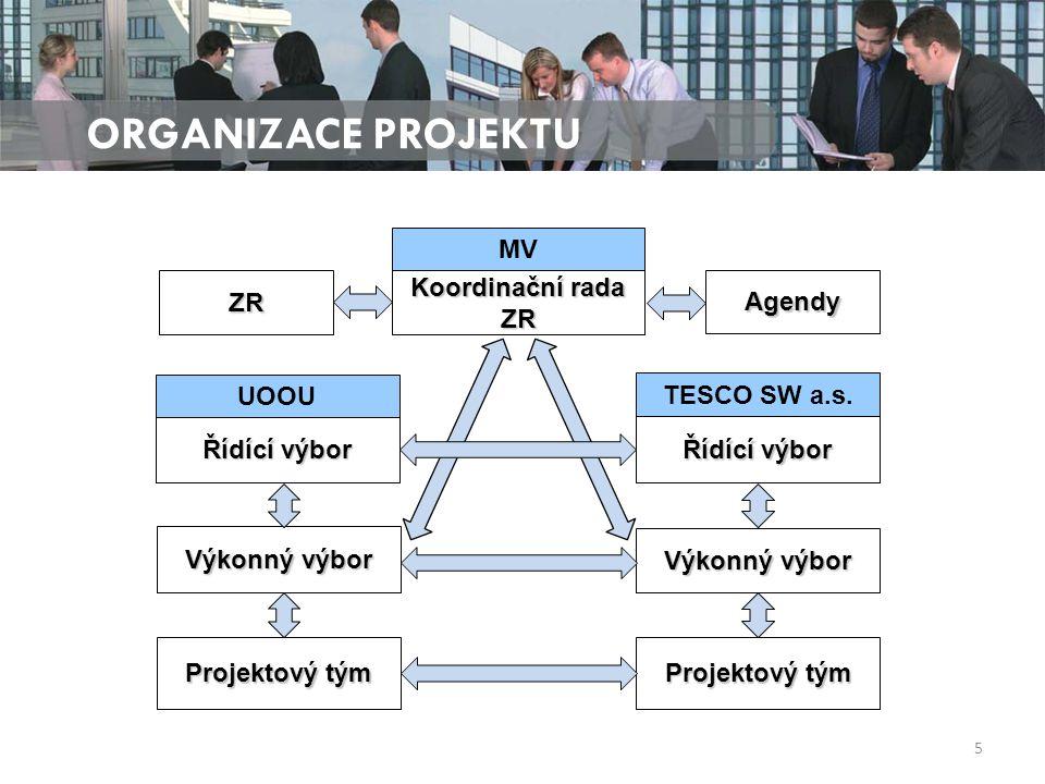 ORGANIZACE PROJEKTU 5 Koordinační rada ZR Výkonný výbor Řídící výbor Výkonný výbor MV TESCO SW a.s.