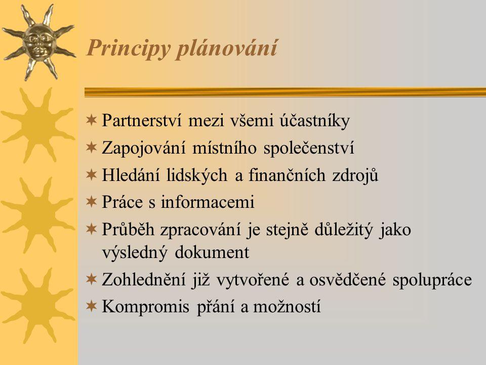 Principy plánování  Partnerství mezi všemi účastníky  Zapojování místního společenství  Hledání lidských a finančních zdrojů  Práce s informacemi  Průběh zpracování je stejně důležitý jako výsledný dokument  Zohlednění již vytvořené a osvědčené spolupráce  Kompromis přání a možností