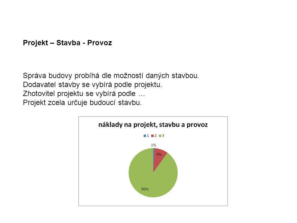 Příklady - Náměstí v Dobříši 2007 1.3.Anketa občanů Zvažování možných způsobů zadání 2.5.První kontakt s Českou komorou architektů Sestavení poroty (sestavuje zadavatel) a zadání.