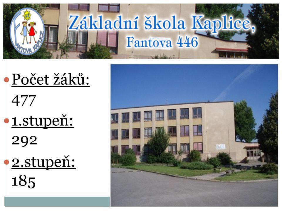 Školní projektový tým Mgr.Věra Světlá – školní manažer Mgr.