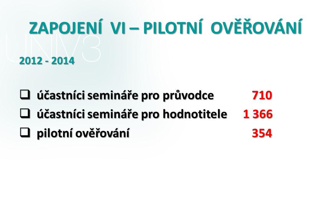 ZAPOJENÍ VI – PILOTNÍ OVĚŘOVÁNÍ 2012 - 2014  účastníci semináře pro průvodce  účastníci semináře pro hodnotitele  pilotní ověřování 710 710 1 366 354 354
