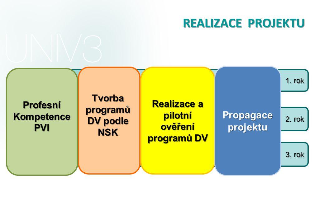1. rok 2. rok 3. rok Tvorba programů DV podle NSK Realizace a pilotní ověření programů DV REALIZACE PROJEKTU Propagace projektu ProfesníKompetencePVI