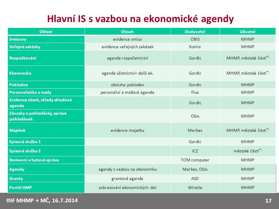 Hlavní IS s vazbou na ekonomické agendy INF MHMP + MČ, 16.7.2014 17 OblastObsahDodavatelUživatel Smlouvyevidence smluvOBISMHMP Veřejné zakázkyevidence