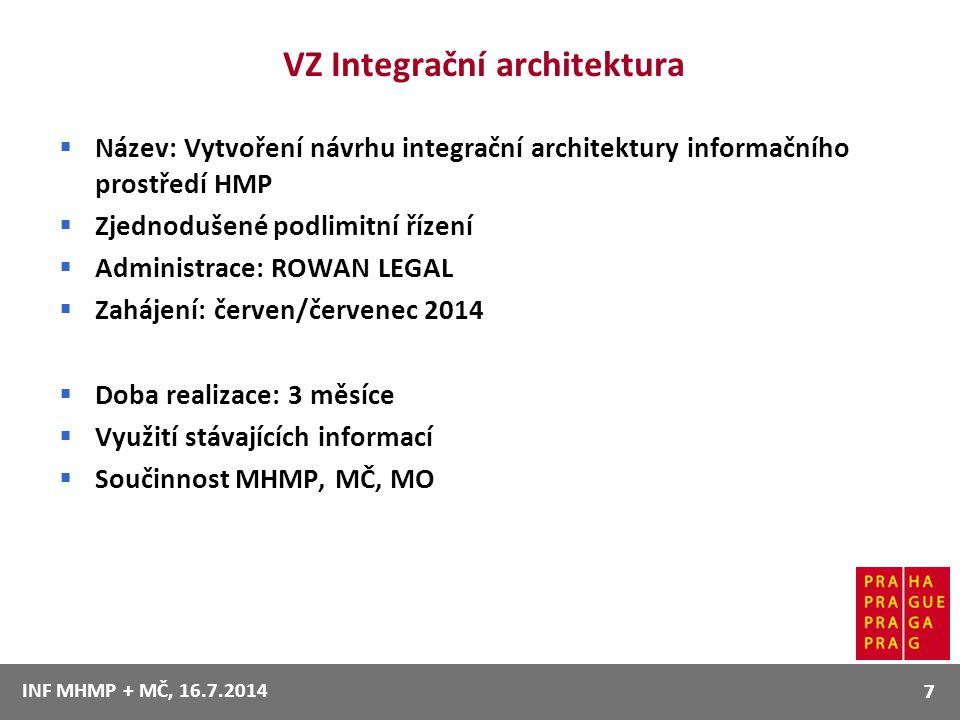 VZ Integrační architektura  Název: Vytvoření návrhu integrační architektury informačního prostředí HMP  Zjednodušené podlimitní řízení  Administrac