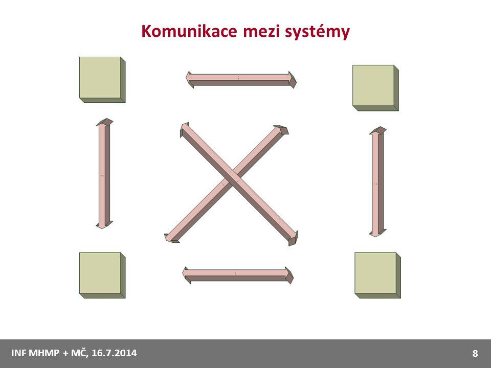 Komunikace mezi systémy INF MHMP + MČ, 16.7.2014 8