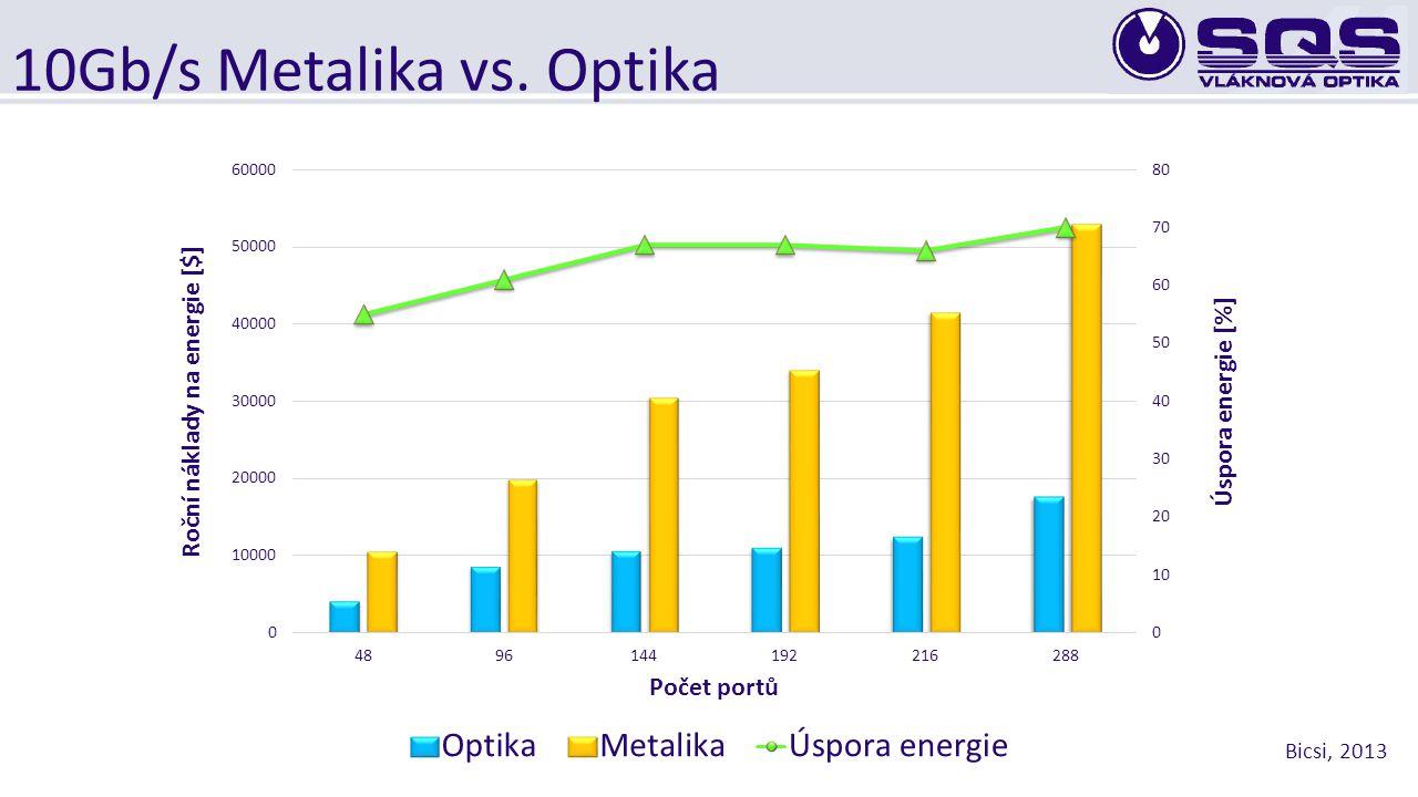 10Gb/s Metalika vs. Optika Vzdálenost přenosu dat Průměr kabelu Váha kabelu Hustota spojení Spotřeba energie Šetrnost k životnímu prostředí Náklady Me
