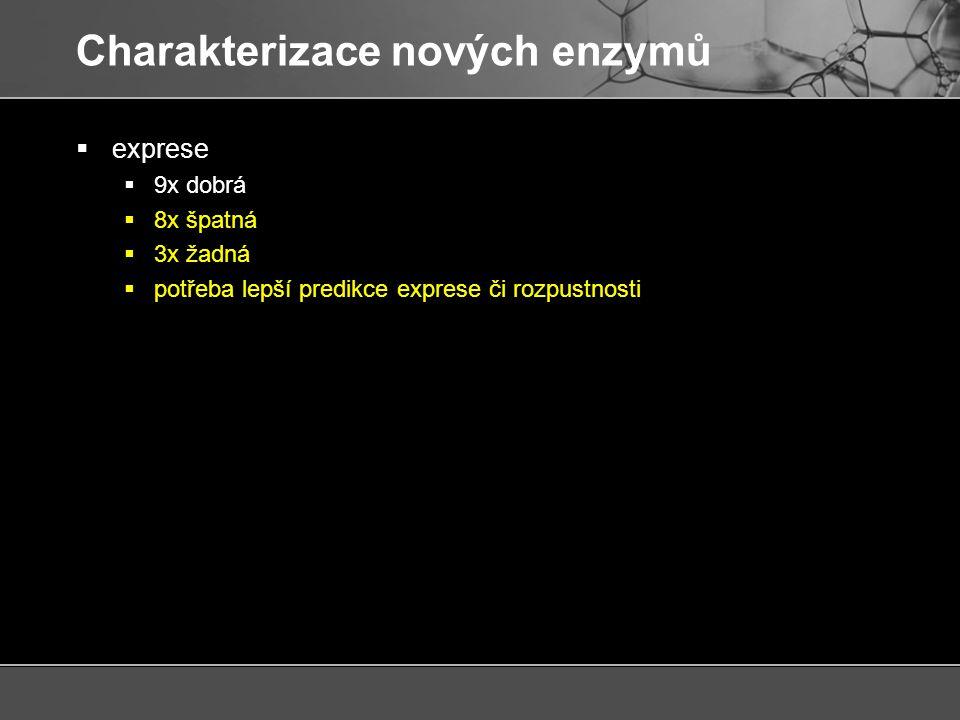 Charakterizace nových enzymů  exprese  9x dobrá  8x špatná  3x žadná  potřeba lepší predikce exprese či rozpustnosti  vlastnosti  9 aktivních  1x archea  1x eukaryota  2x psychrofilové