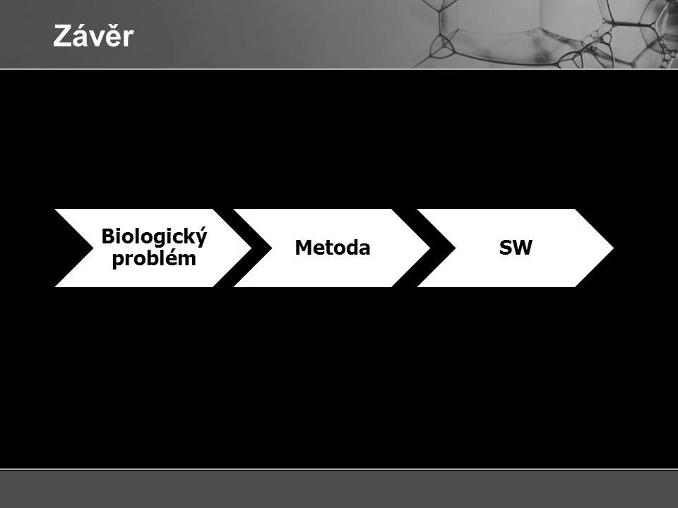 Závěr 3964 Biologický problém MetodaSW