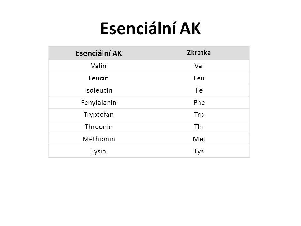 Esenciální AK Zkratka ValinVal LeucinLeu IsoleucinIle FenylalaninPhe TryptofanTrp ThreoninThr MethioninMet LysinLys