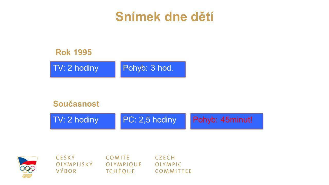 TV: 2 hodiny Pohyb: 3 hod. TV: 2 hodiny PC: 2,5 hodiny Pohyb: 45minut! Současnost Rok 1995 Snímek dne dětí