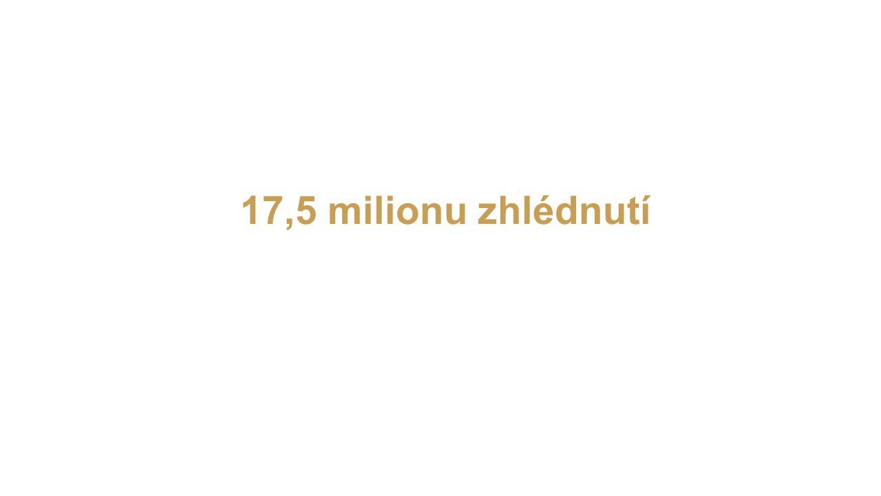 17,5 milionu zhlédnutí