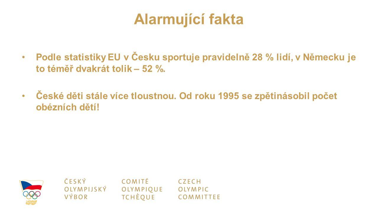Alarmující fakta Podle statistiky EU v Česku sportuje pravidelně 28 % lidí, v Německu je to téměř dvakrát tolik – 52 %. České děti stále více tloustno