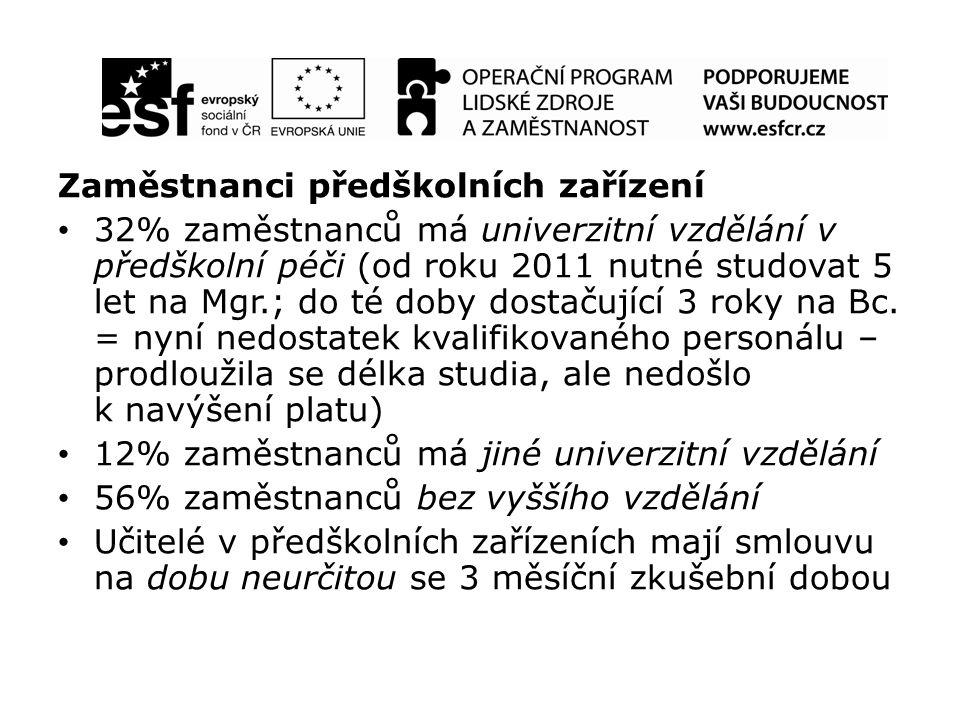 Zaměstnanci předškolních zařízení 32% zaměstnanců má univerzitní vzdělání v předškolní péči (od roku 2011 nutné studovat 5 let na Mgr.; do té doby dostačující 3 roky na Bc.